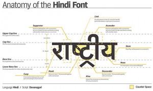 El complicado alfabeto sánscrito